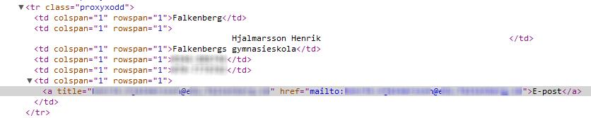 I tabellcellen förekommer e-postadressen två gånger: i title- och i href-attributet.
