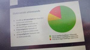 Intressanta resultat från JMK:s öppenhetstest.